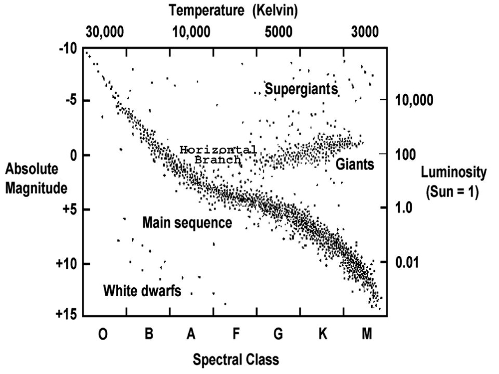 hertzsprung russell diagram worksheet - Termolak